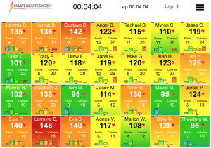 An example of the iPad display during a class that is using the heart rate monitors.